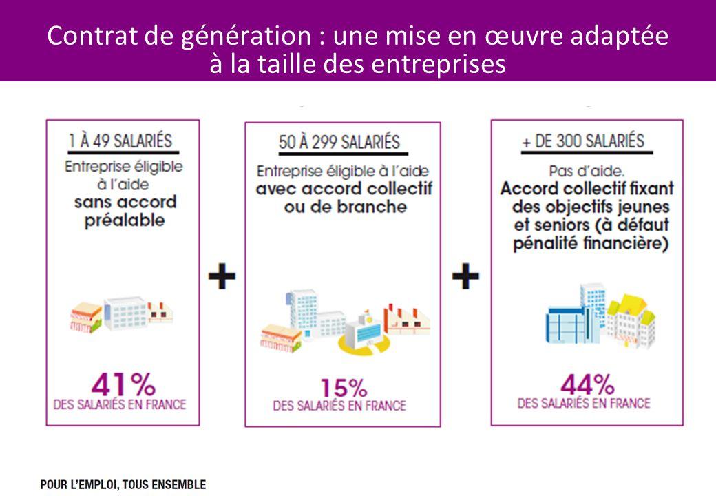 7 7 Contrat de génération : une mise en œuvre adaptée à la taille des entreprises