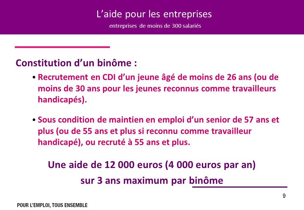 9 Laide pour les entreprises entreprises de moins de 300 salariés Constitution dun binôme : Recrutement en CDI dun jeune âgé de moins de 26 ans (ou de moins de 30 ans pour les jeunes reconnus comme travailleurs handicapés).