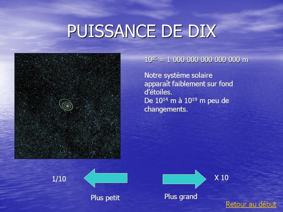 PUISSANCE DE DIX 10 15 = 1 000 000 000 000 000 m Plus grand 1/10 Plus petit X 10 Retour au début Notre système solaire apparaît faiblement sur fond dé