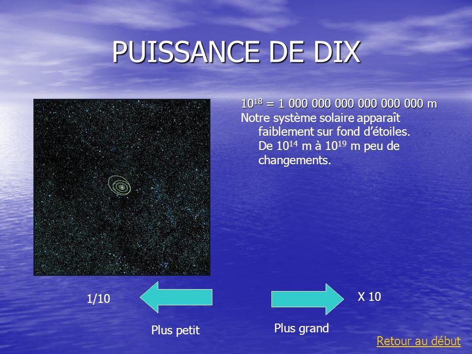 PUISSANCE DE DIX 10 18 = 1 000 000 000 000 000 000 m Notre système solaire apparaît faiblement sur fond détoiles. De 10 14 m à 10 19 m peu de changeme
