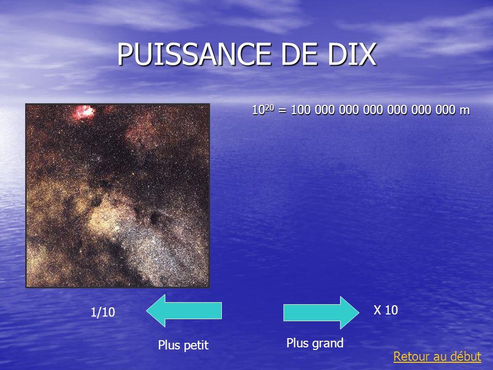 PUISSANCE DE DIX 10 20 = 100 000 000 000 000 000 000 m Plus grand 1/10 Plus petit X 10 Retour au début
