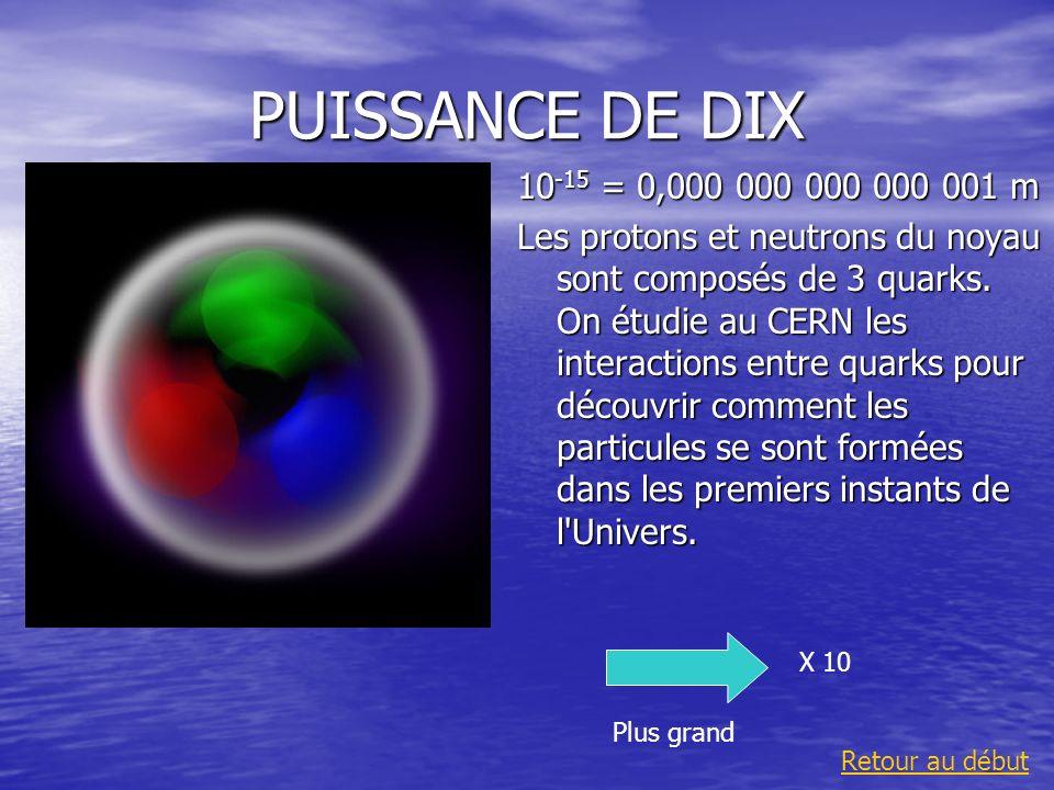 PUISSANCE DE DIX 10 -15 = 0,000 000 000 000 001 m Les protons et neutrons du noyau sont composés de 3 quarks. On étudie au CERN les interactions entre