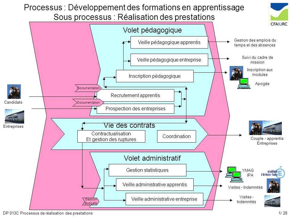 1/ 28DP 013C Processus de réalisation des prestations Volet pédagogique Volet administratif Processus : Développement des formations en apprentissage