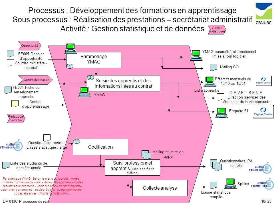 10/ 28DP 013C Processus de réalisation des prestations Processus : Développement des formations en apprentissage Sous processus : Réalisation des pres
