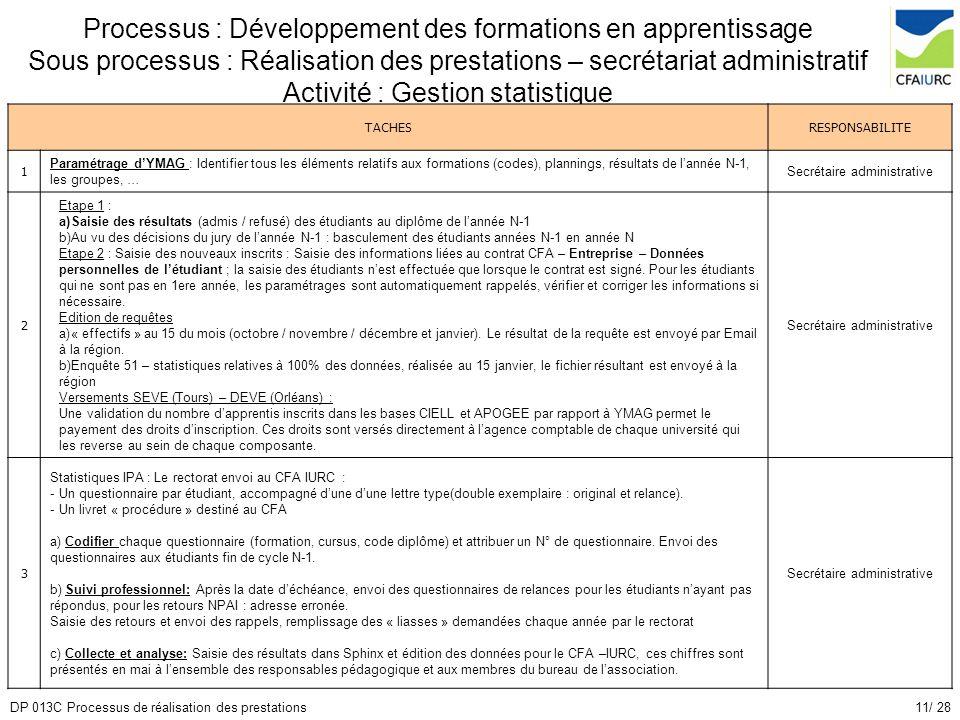 11/ 28DP 013C Processus de réalisation des prestations Processus : Développement des formations en apprentissage Sous processus : Réalisation des pres