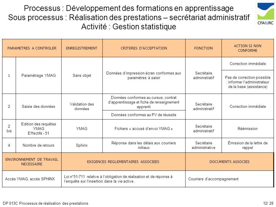 12/ 28DP 013C Processus de réalisation des prestations PARAMETRES A CONTROLERENREGISTREMENTCRITERES DACCEPTATIONFONCTION ACTION SI NON CONFORME 1 Para
