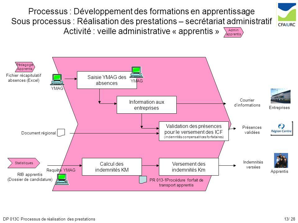 13/ 28DP 013C Processus de réalisation des prestations Processus : Développement des formations en apprentissage Sous processus : Réalisation des pres