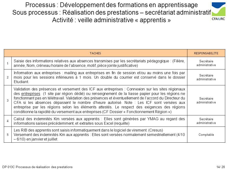 14/ 28DP 013C Processus de réalisation des prestations Processus : Développement des formations en apprentissage Sous processus : Réalisation des pres