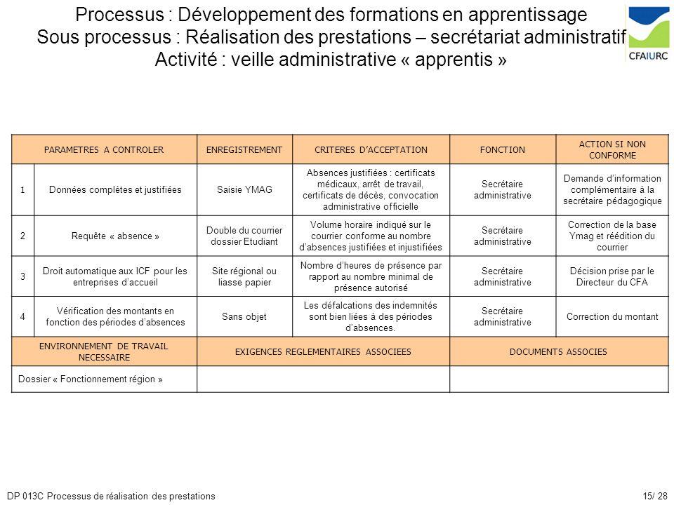 15/ 28DP 013C Processus de réalisation des prestations Processus : Développement des formations en apprentissage Sous processus : Réalisation des pres