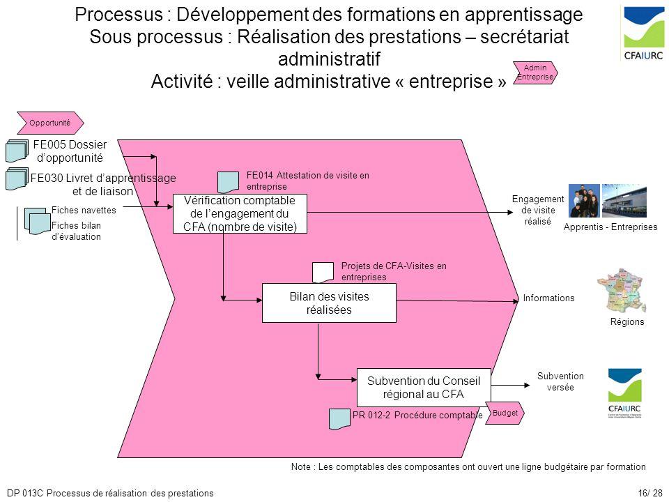 16/ 28DP 013C Processus de réalisation des prestations Processus : Développement des formations en apprentissage Sous processus : Réalisation des pres