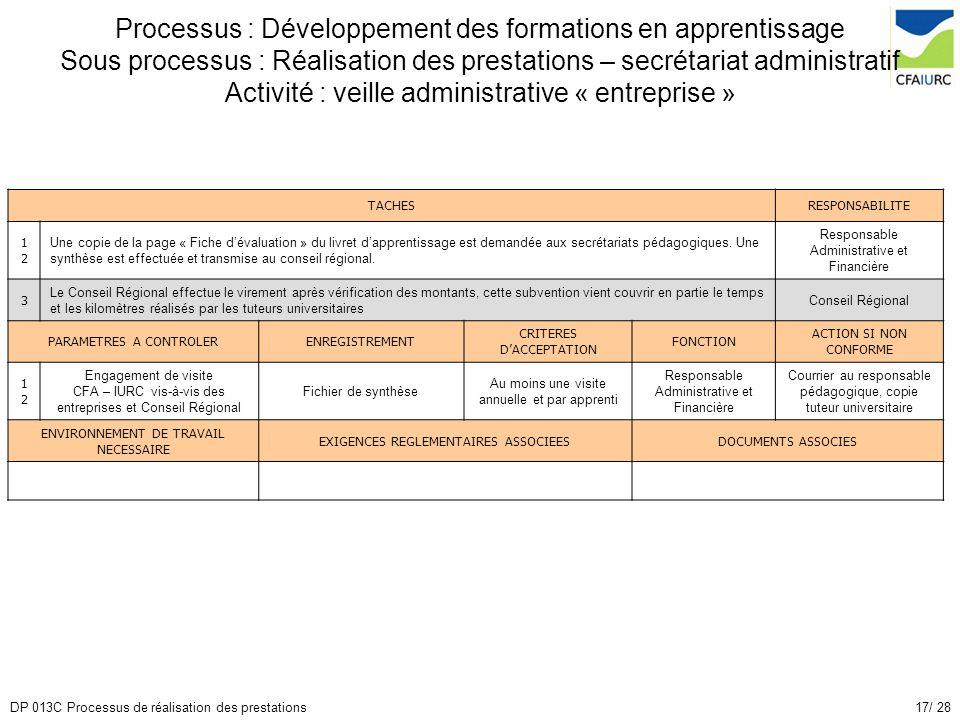 17/ 28DP 013C Processus de réalisation des prestations Processus : Développement des formations en apprentissage Sous processus : Réalisation des pres