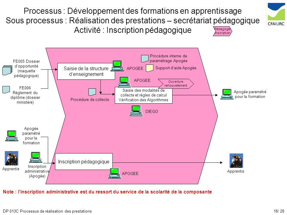 18/ 28DP 013C Processus de réalisation des prestations Processus : Développement des formations en apprentissage Sous processus : Réalisation des pres