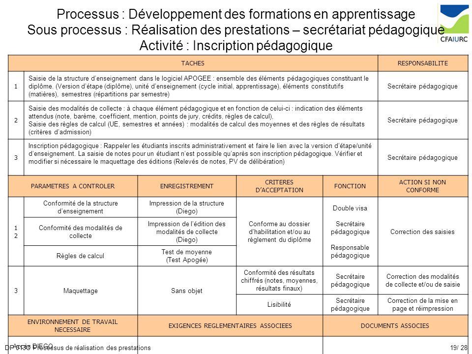 19/ 28DP 013C Processus de réalisation des prestations Processus : Développement des formations en apprentissage Sous processus : Réalisation des pres