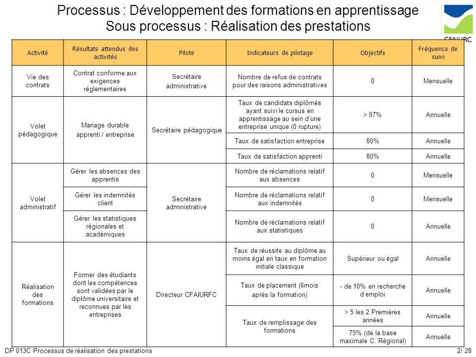 2/ 28DP 013C Processus de réalisation des prestations Processus : Développement des formations en apprentissage Sous processus : Réalisation des prest