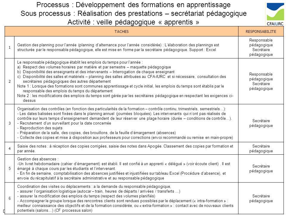 21/ 28DP 013C Processus de réalisation des prestations Processus : Développement des formations en apprentissage Sous processus : Réalisation des pres