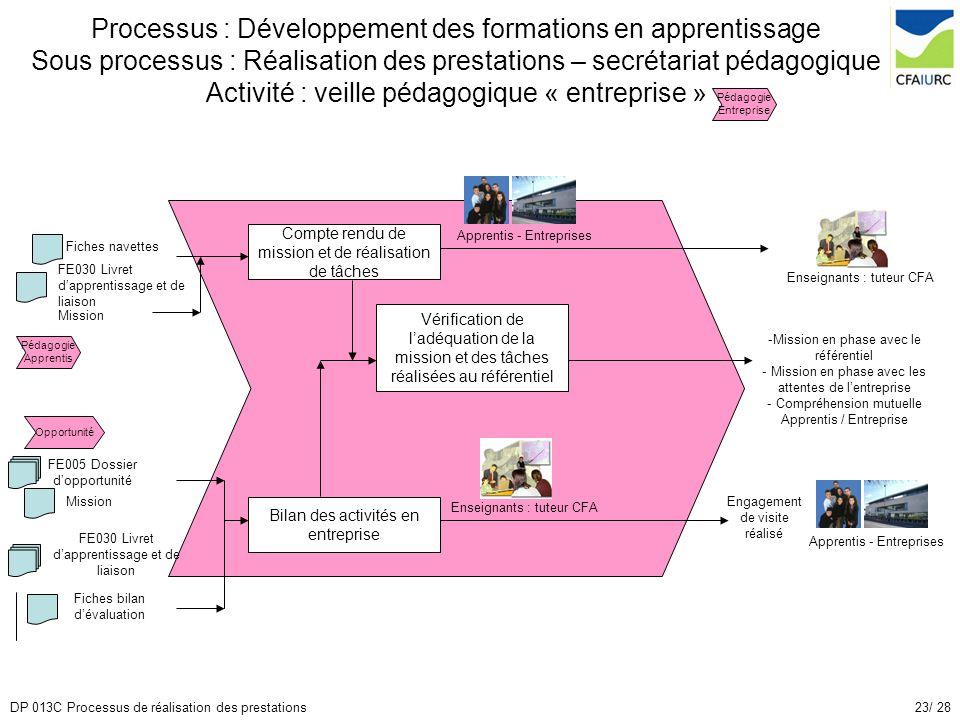 23/ 28DP 013C Processus de réalisation des prestations Processus : Développement des formations en apprentissage Sous processus : Réalisation des pres