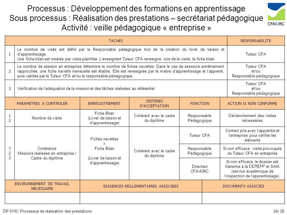 24/ 28DP 013C Processus de réalisation des prestations Processus : Développement des formations en apprentissage Sous processus : Réalisation des pres