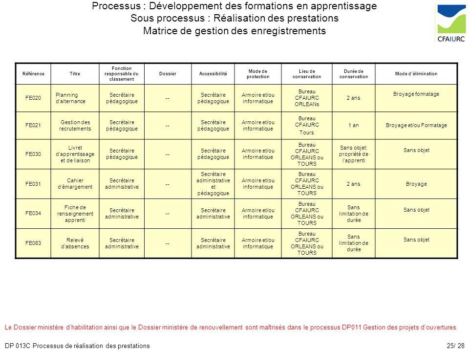 25/ 28DP 013C Processus de réalisation des prestations Processus : Développement des formations en apprentissage Sous processus : Réalisation des pres