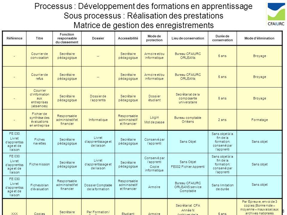 27/ 28DP 013C Processus de réalisation des prestations Processus : Développement des formations en apprentissage Sous processus : Réalisation des pres
