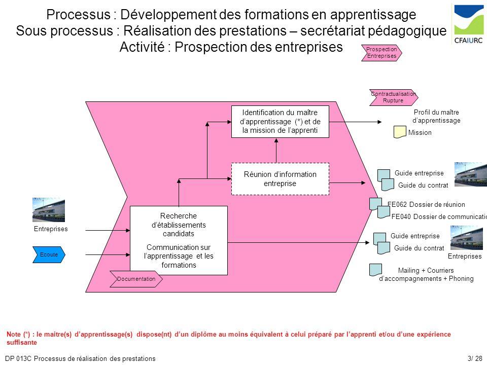 3/ 28DP 013C Processus de réalisation des prestations Processus : Développement des formations en apprentissage Sous processus : Réalisation des prest