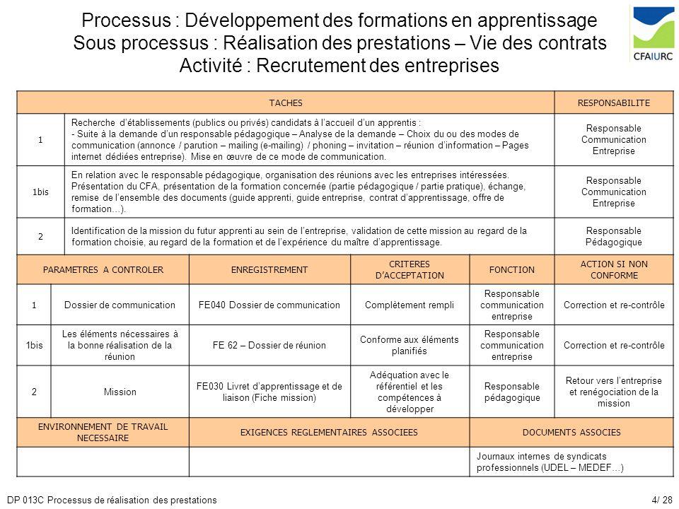4/ 28DP 013C Processus de réalisation des prestations Processus : Développement des formations en apprentissage Sous processus : Réalisation des prest