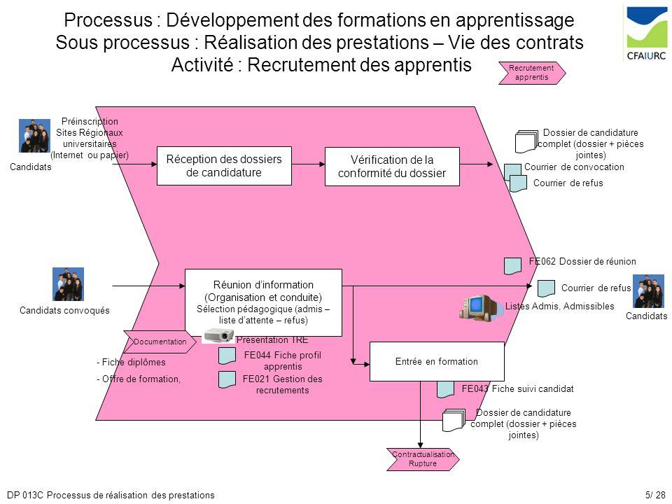 5/ 28DP 013C Processus de réalisation des prestations Processus : Développement des formations en apprentissage Sous processus : Réalisation des prest
