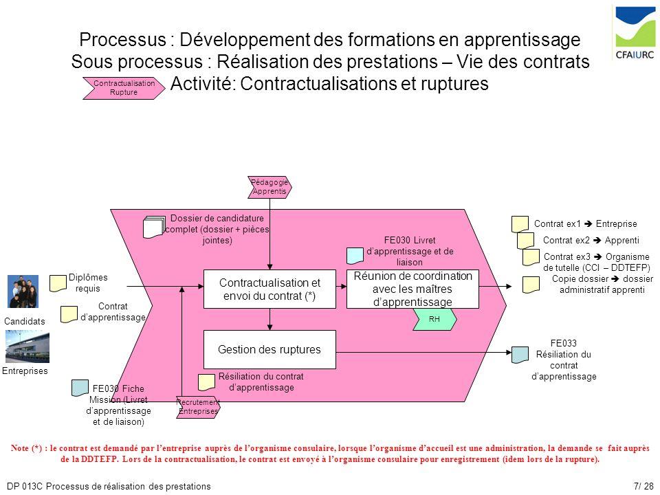 7/ 28DP 013C Processus de réalisation des prestations Processus : Développement des formations en apprentissage Sous processus : Réalisation des prest