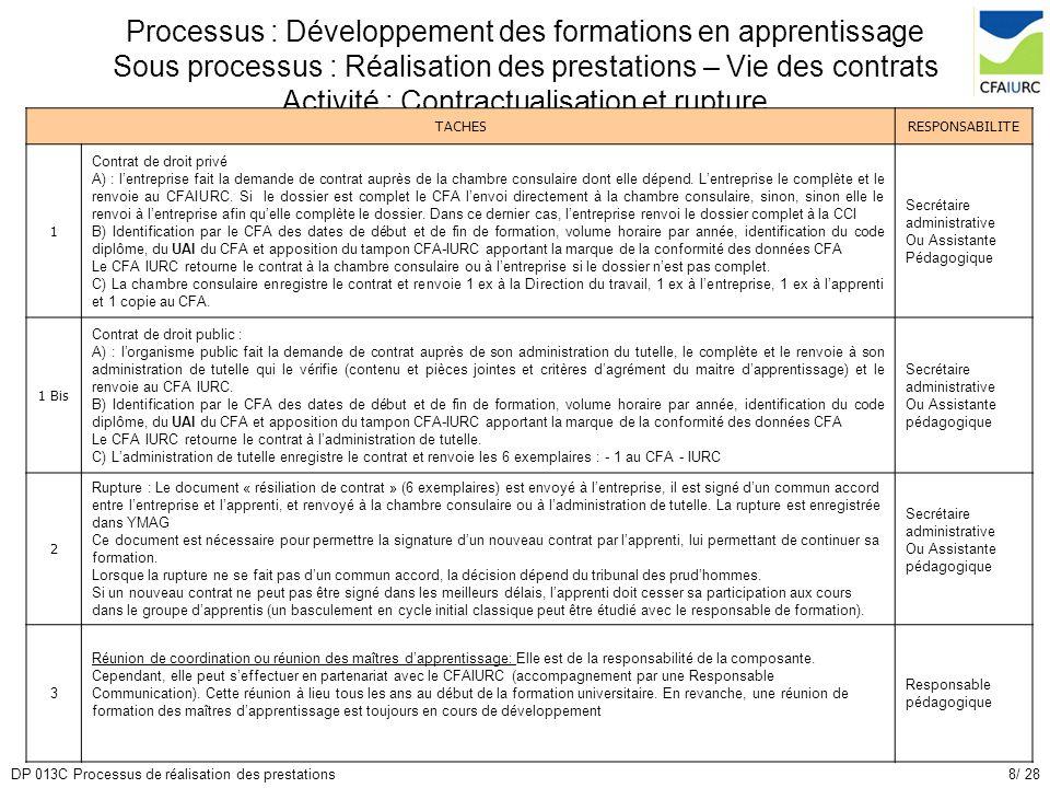 8/ 28DP 013C Processus de réalisation des prestations Processus : Développement des formations en apprentissage Sous processus : Réalisation des prest