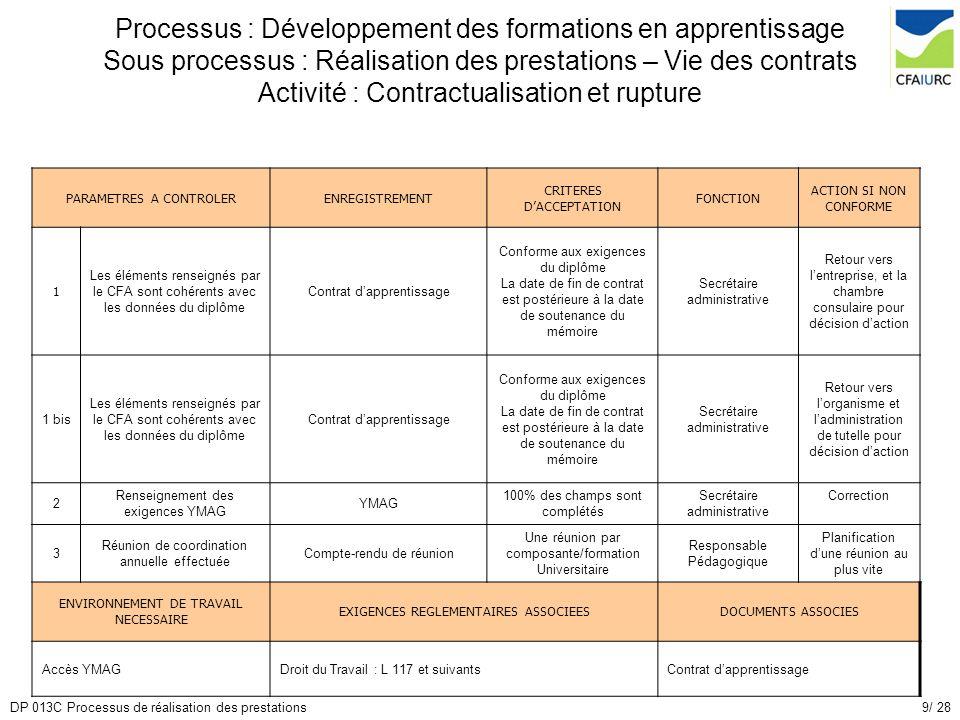 9/ 28DP 013C Processus de réalisation des prestations PARAMETRES A CONTROLERENREGISTREMENT CRITERES DACCEPTATION FONCTION ACTION SI NON CONFORME 1 Les