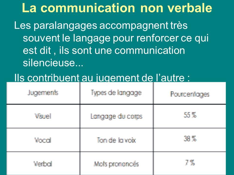 La communication non verbale Les paralangages accompagnent très souvent le langage pour renforcer ce qui est dit, ils sont une communication silencieu