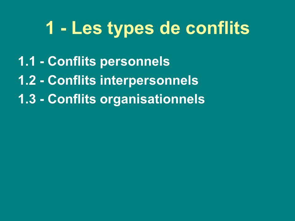 1 - Les types de conflits 1.1 - Conflits personnels 1.2 - Conflits interpersonnels 1.3 - Conflits organisationnels