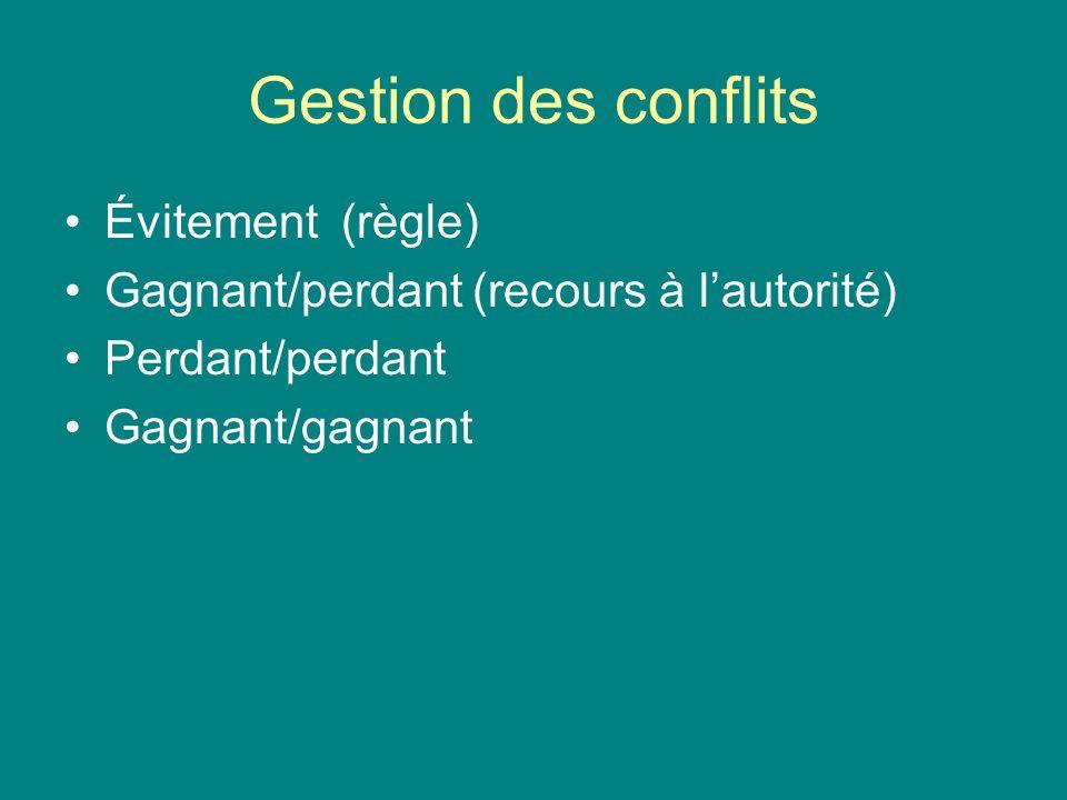 Gestion des conflits Évitement (règle) Gagnant/perdant (recours à lautorité) Perdant/perdant Gagnant/gagnant