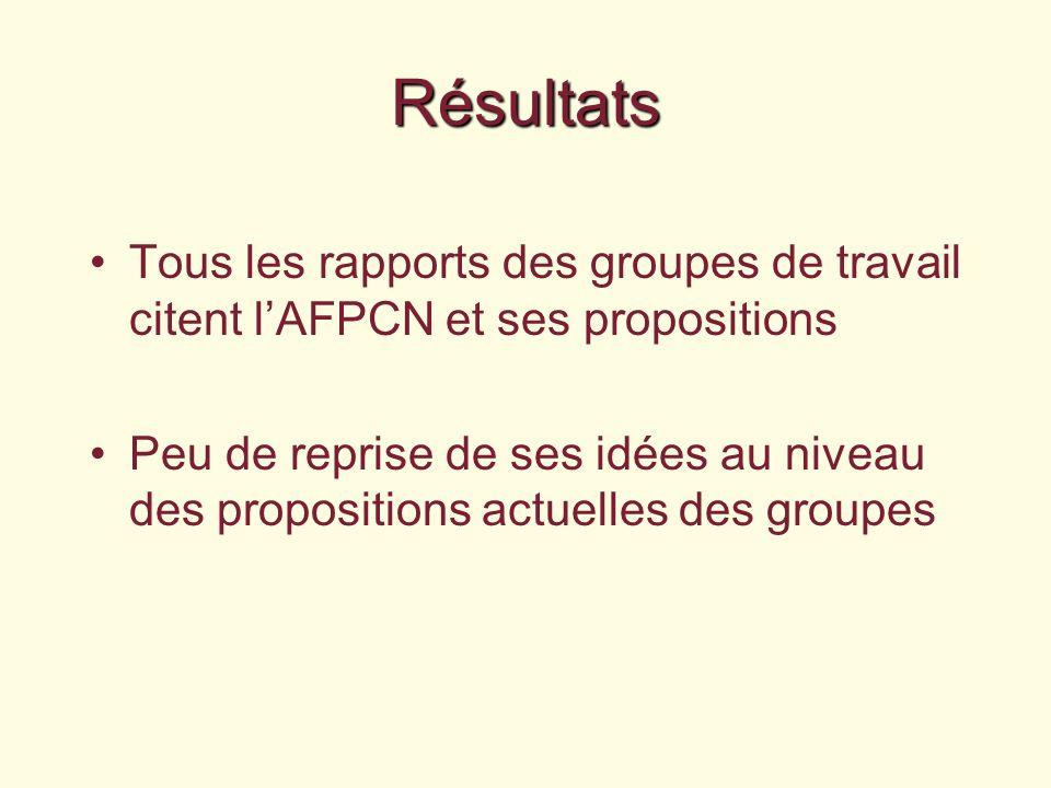 Résultats Tous les rapports des groupes de travail citent lAFPCN et ses propositions Peu de reprise de ses idées au niveau des propositions actuelles