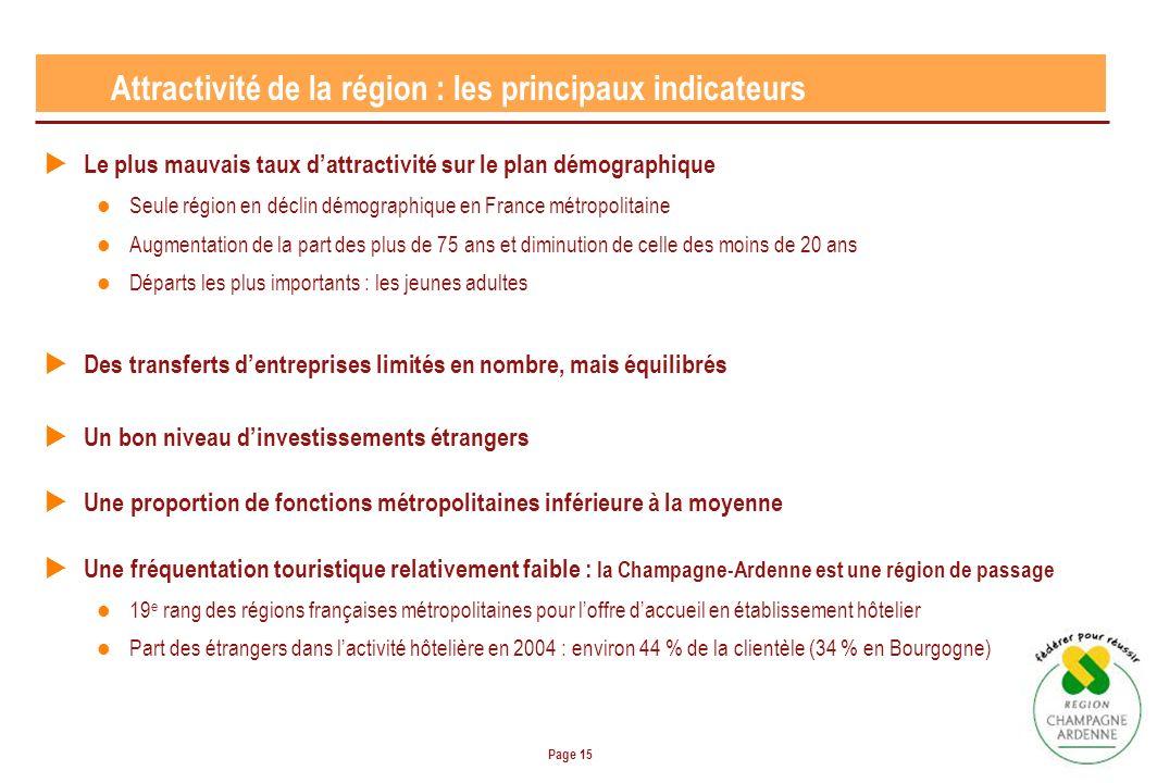 Page 15 Le plus mauvais taux dattractivité sur le plan démographique Seule région en déclin démographique en France métropolitaine Augmentation de la