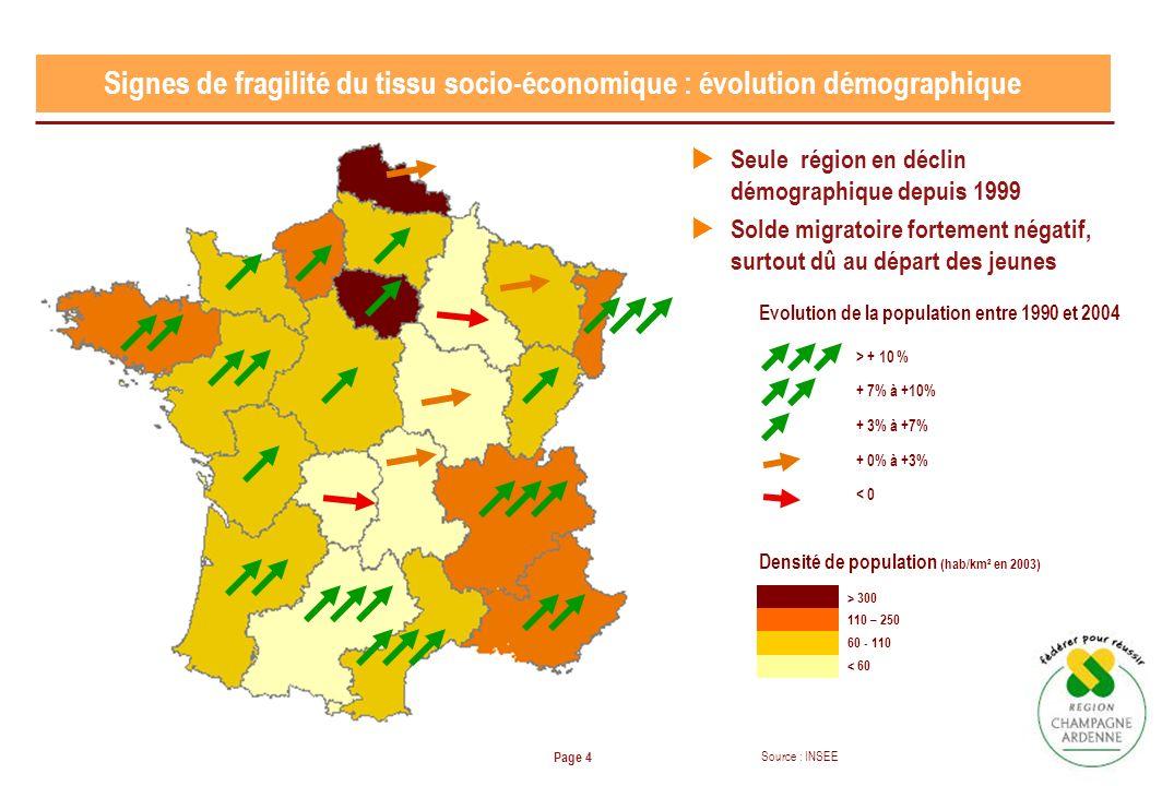 Page 4 Signes de fragilité du tissu socio-économique : évolution démographique Seule région en déclin démographique depuis 1999 Solde migratoire forte