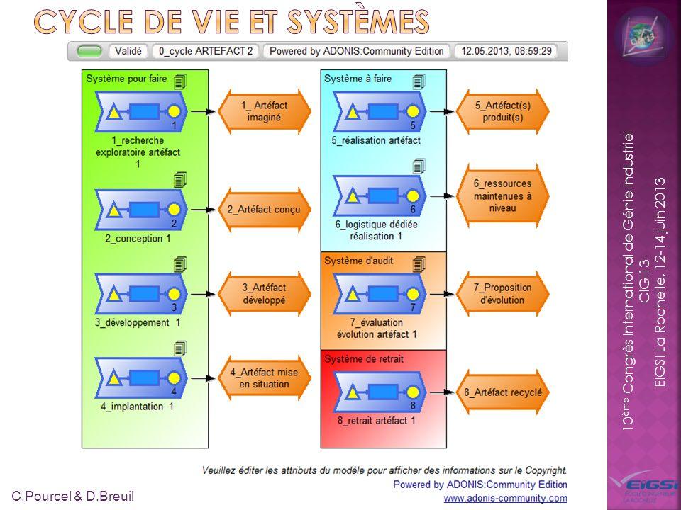 10 ème Congrès International de Génie Industriel CIGI13 EIGSI La Rochelle, 12-14 juin 2013 10 C.Pourcel & D.Breuil