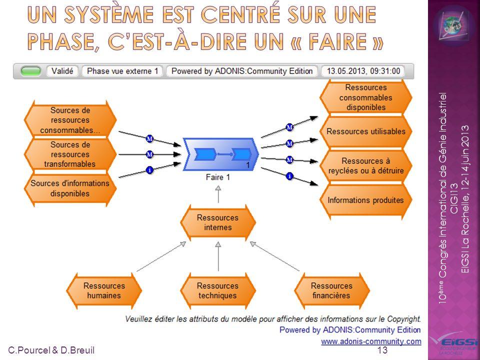 10 ème Congrès International de Génie Industriel CIGI13 EIGSI La Rochelle, 12-14 juin 2013 13 C.Pourcel & D.Breuil