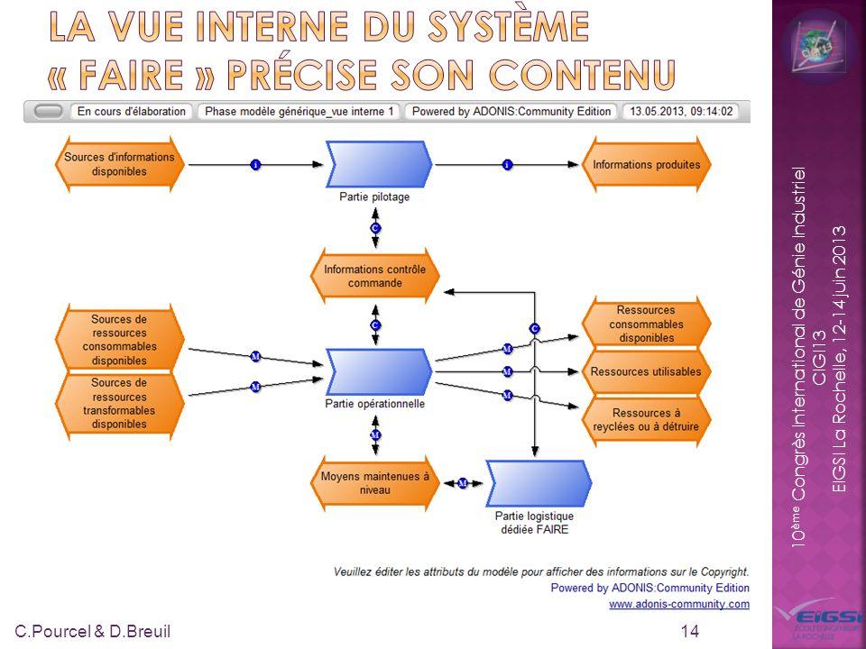 10 ème Congrès International de Génie Industriel CIGI13 EIGSI La Rochelle, 12-14 juin 2013 14 C.Pourcel & D.Breuil