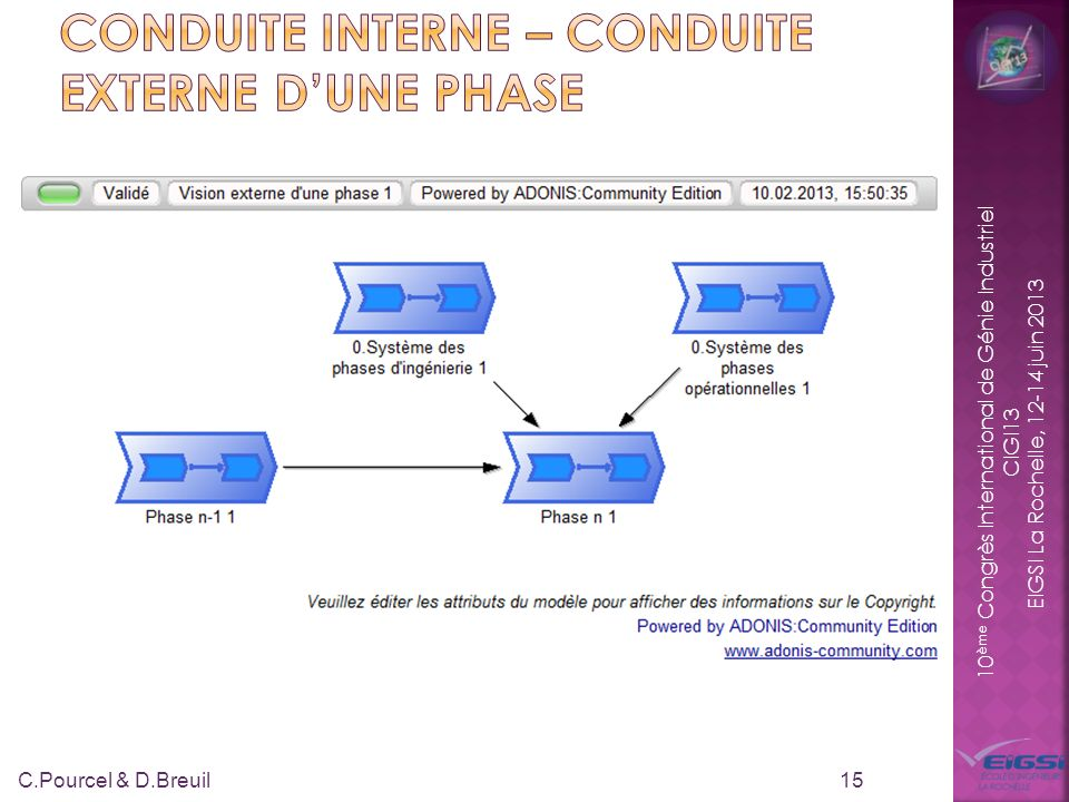 10 ème Congrès International de Génie Industriel CIGI13 EIGSI La Rochelle, 12-14 juin 2013 15 C.Pourcel & D.Breuil