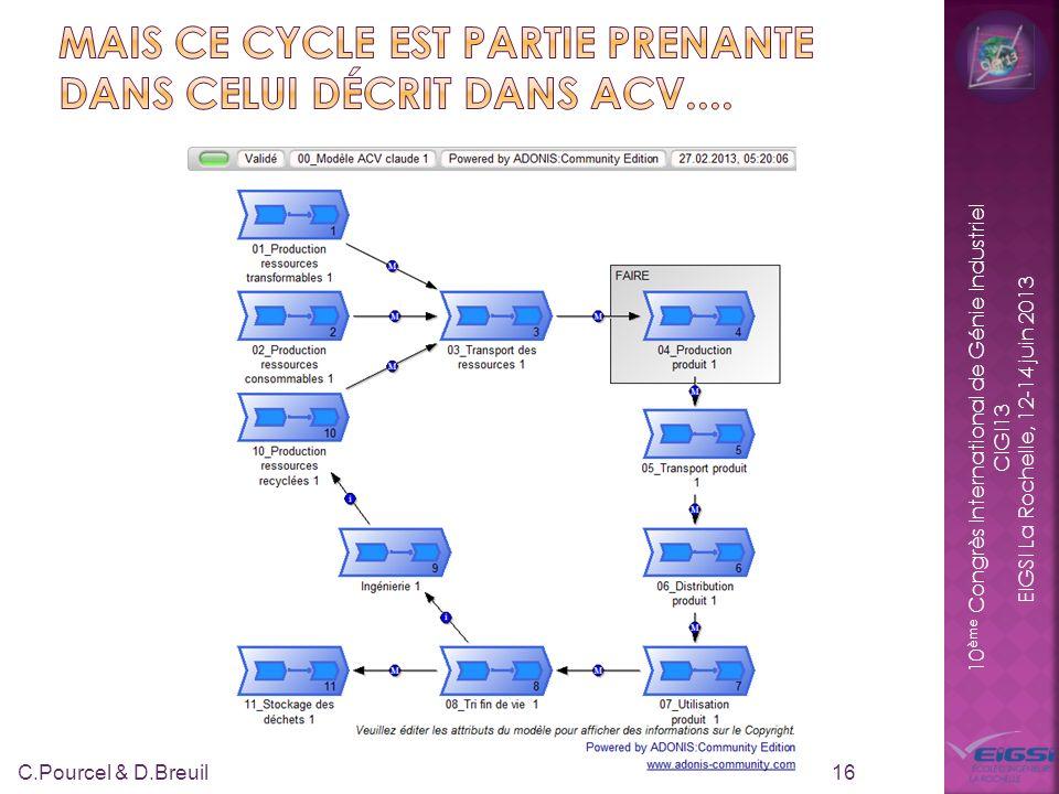 10 ème Congrès International de Génie Industriel CIGI13 EIGSI La Rochelle, 12-14 juin 2013 16 C.Pourcel & D.Breuil