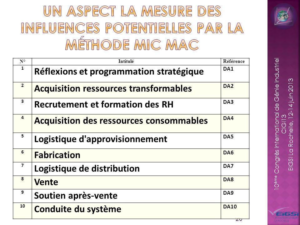 10 ème Congrès International de Génie Industriel CIGI13 EIGSI La Rochelle, 12-14 juin 2013 20 N°IntituléRéférence 1 Réflexions et programmation straté
