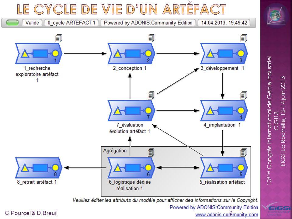 10 ème Congrès International de Génie Industriel CIGI13 EIGSI La Rochelle, 12-14 juin 2013 9 C.Pourcel & D.Breuil
