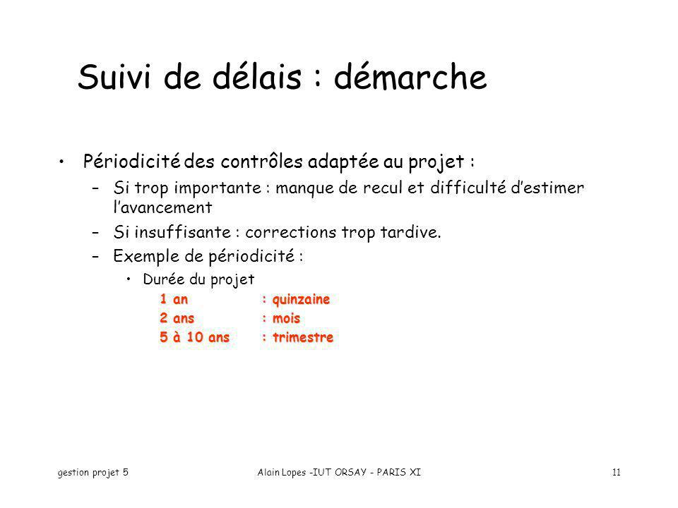 gestion projet 5Alain Lopes -IUT ORSAY - PARIS XI11 Suivi de délais : démarche Périodicité des contrôles adaptée au projet : –Si trop importante : man