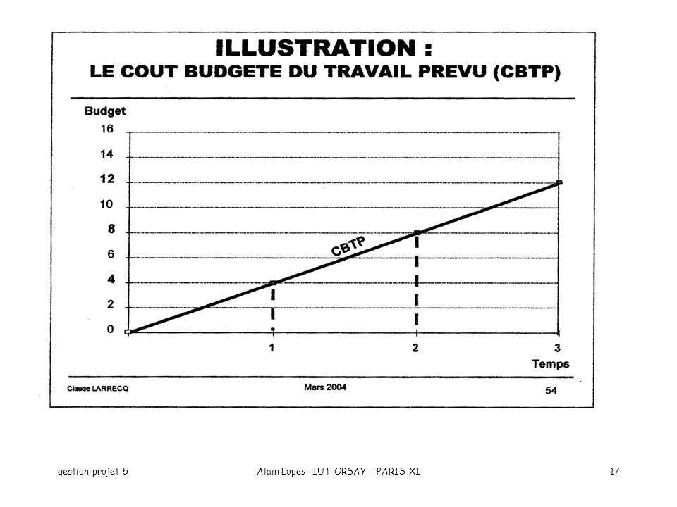 gestion projet 5Alain Lopes -IUT ORSAY - PARIS XI17
