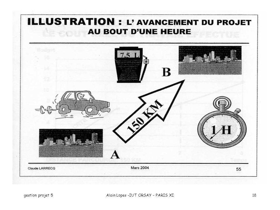 gestion projet 5Alain Lopes -IUT ORSAY - PARIS XI18