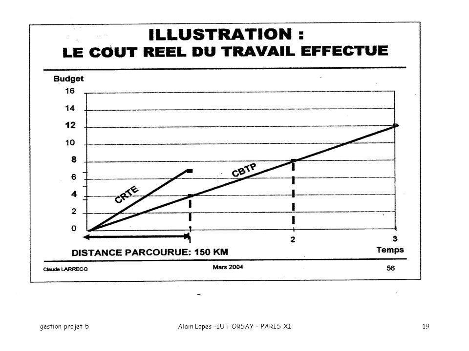 gestion projet 5Alain Lopes -IUT ORSAY - PARIS XI19