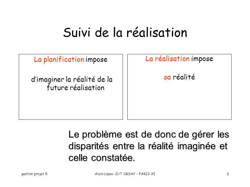 gestion projet 5Alain Lopes -IUT ORSAY - PARIS XI2 Suivi de la réalisation La planification impose dimaginer la réalité de la future réalisation La ré
