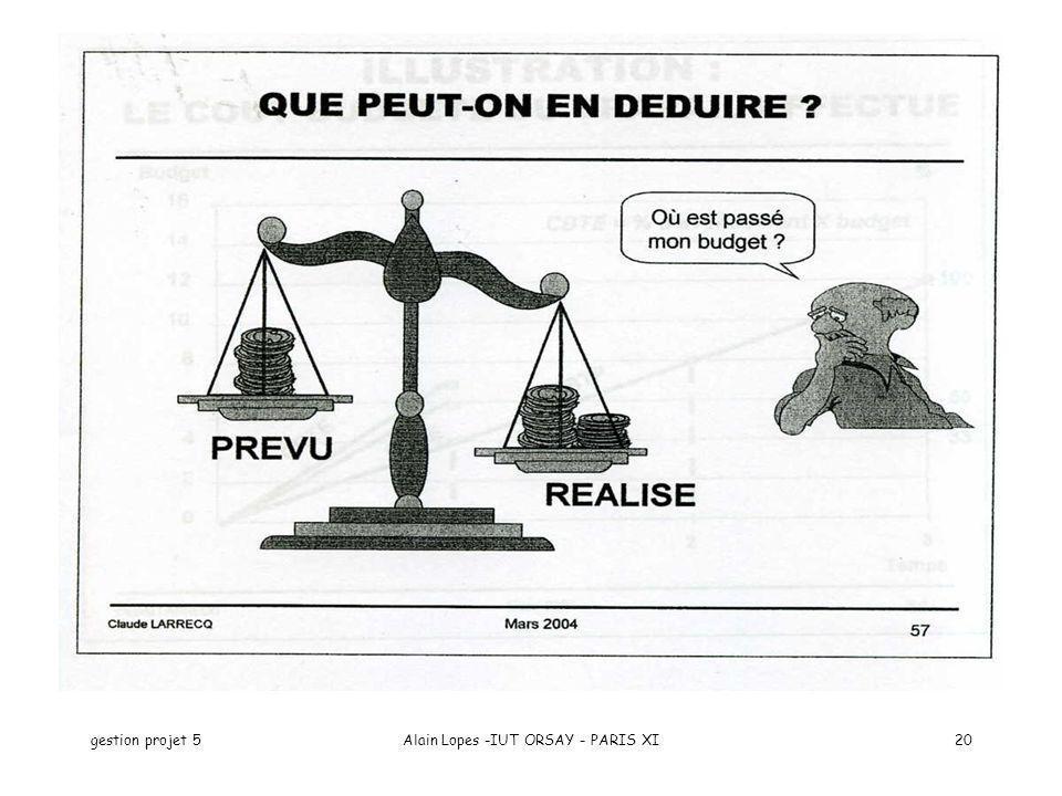 gestion projet 5Alain Lopes -IUT ORSAY - PARIS XI20