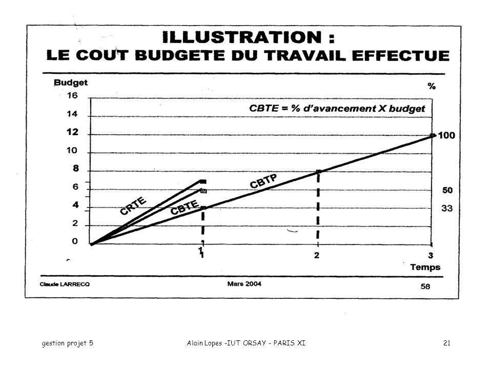 gestion projet 5Alain Lopes -IUT ORSAY - PARIS XI21