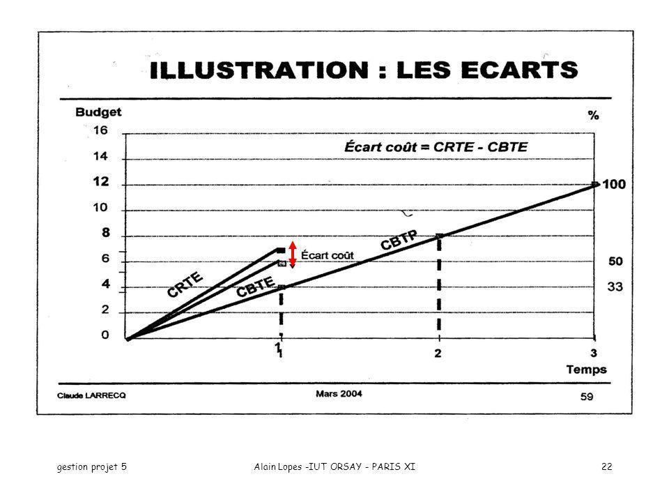 gestion projet 5Alain Lopes -IUT ORSAY - PARIS XI22